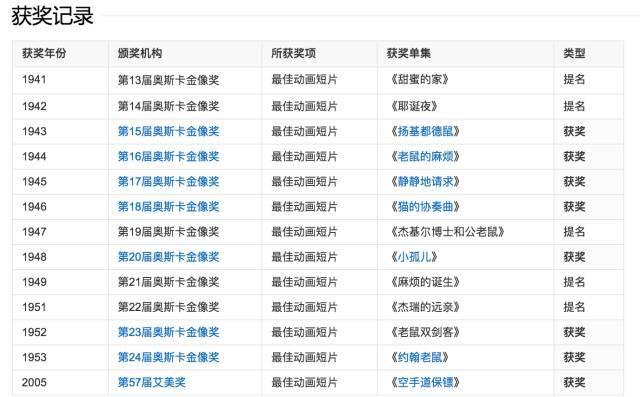 在国内,《猫和老鼠》已被改编成了很多方言版——   东北话版   四川图片