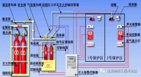 气体灭火系统高频考点