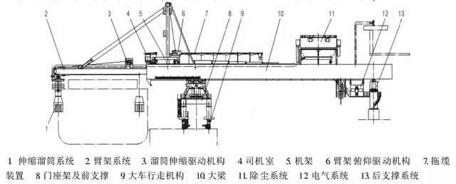 摆动式装船机结构示意图-直线摆动