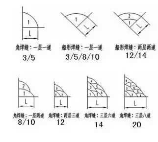 3)焊脚尺寸k的大小一般为:3,5,8,10,12,14,20
