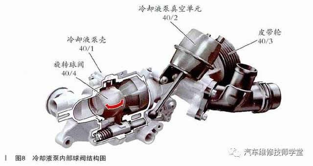 在暖机阶段,冷却液泵被真空操作的旋转式球阀切断,如图8所示.图片