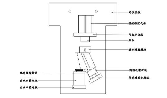 6、尽可能的避免结构复杂、成本昂贵; 7、尽可能选用标准件作为组成零件; 8、形成公司内部产品的系统化和标准化。 二、工装夹具设计基本知识 一个优良的机床夹具必须满足下列基本要求: 1、保证工件的加工精度保证加工精度的关键,首先在于正确地选定定位基准、定位方法和定位元件,必要时还需进行定位误差分析,还要注意夹具中其他零部件的结构对加工精度的影响,确保夹具能满足工件的加工精度要求。 2、提高生产效率专用夹具的复杂程度应与产能情况相适应,应尽量采用各种快速高效的装夹机构,保证操作方便,缩短辅助时间,提高生产效