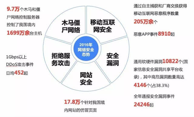 我国网络信息安全产业概览(政策 产业链 挑战)