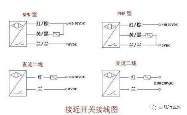 二,接近开关接线图 1)接近开关有两线制和三线制之区别,三线制接近