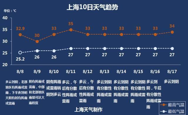 上海天预报�z*_上海宝山八月三号天预报-二零一五年八月二十三号天预报