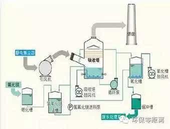 脱硫工艺 ,你真正了解吗
