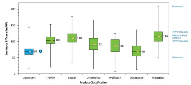 美国能源部Caliper Snapshot报告对比目前LED筒灯与其他灯具类型的功效 目前还没有明确的理由说明为什么固态照明制造商不能达到与普通LED照明灯相当的节能功效。美国能源部表示,筒灯是LED源在光源和质量方面迅速超过传统光源的第一个室内领域。制造商可能更注重降低成本,而不是推动功效。 但美国能源部担忧的不只是错失节能机遇。该报告指出,改善LED源的功效可以简化热管理,从而在设计和外形方面有更大的灵活性。这些因素也可能降低成本。 新的SBIR及STTR计划资助 在研发资助方面,美国能源部最近的奖励