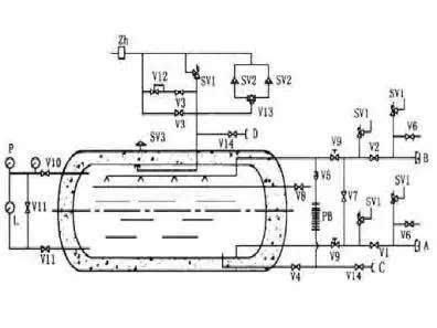 储槽一般为金属双圆筒真空粉末绝热结构,与lng低温储罐的结构类似图片