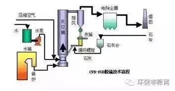 产流程图   石灰石/石灰石膏法烟气 半干法脱硫工艺流程   带炉内煅烧