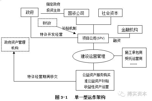 发改委规范PPP项目操作流程 PPP运作模式详解 附项目设计方案