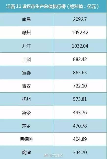 赣州市历年GDP及增速_中国历年gdp增速图