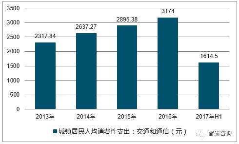 2017年全国城镇居民人均可支配收入