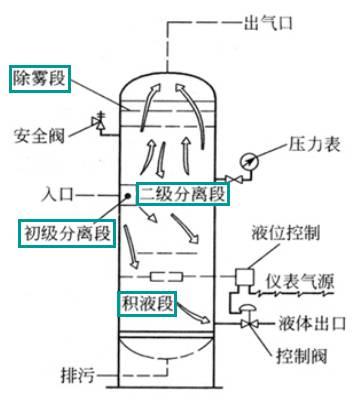 分离器的原理,分离,结构,还不知道?管道输送,分离物料