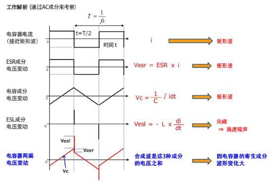 电容成分是电流与时间的积分