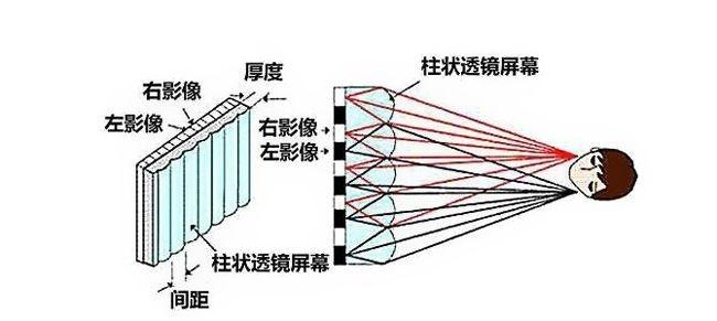 冰透镜用的是什么原理_汽车透镜是什么图片