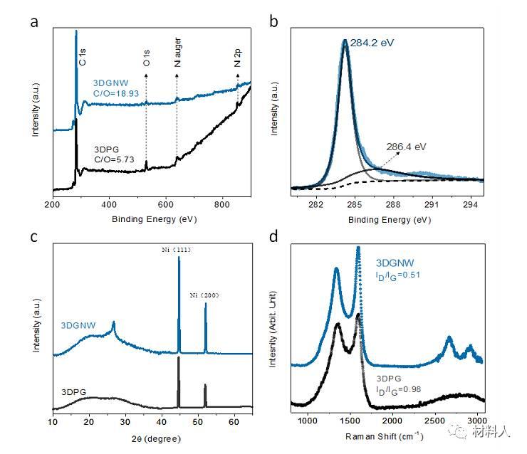 露逼做爱囹�a_nano energy:一维石墨烯纳米线&三维多孔石墨烯——\
