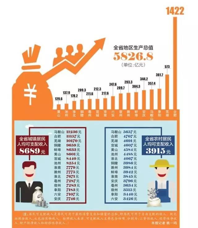 池州人均收入_池州学院