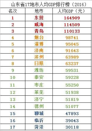 2021山东省人均gdp_山东省各市gdp