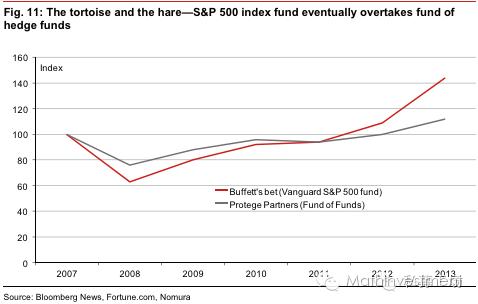 主流量化投资策略与Smart Beta策略解析