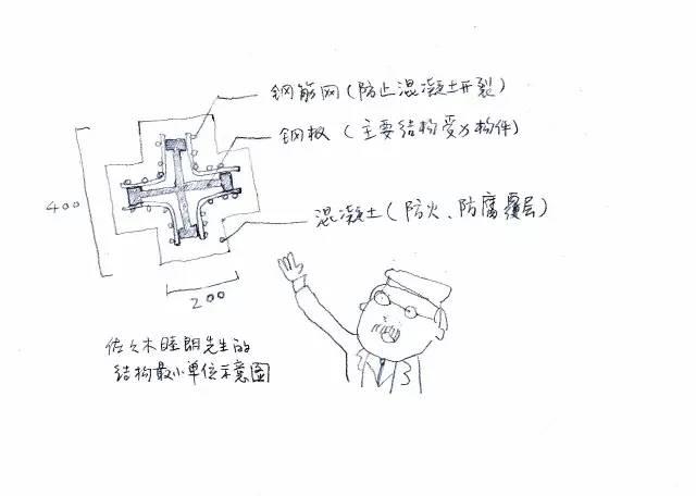 术大学图书馆结构简图