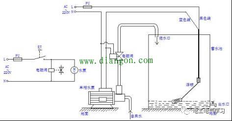 蓄水池的进水口与水泵之间加装一交流220v电磁阀(通电常开,断电常闭)图片