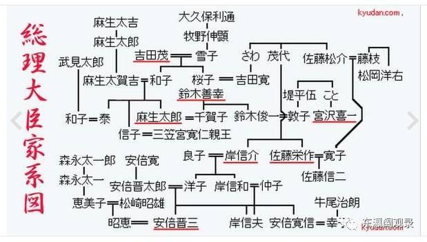 安倍晋三 麻生太郎 吉田茂 家系図