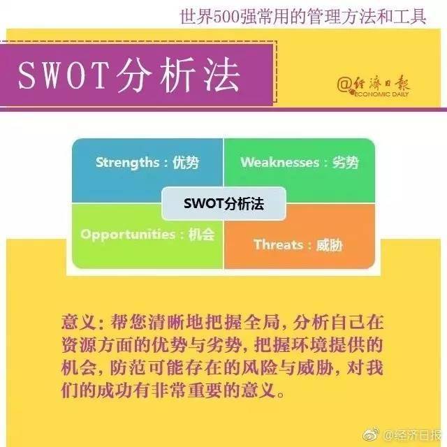 swot分析法的基本原理_swot分析法
