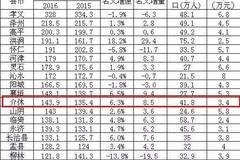 介休GDP_2017年山西11市GDP排行榜出炉 太原第一,快看晋城排第几