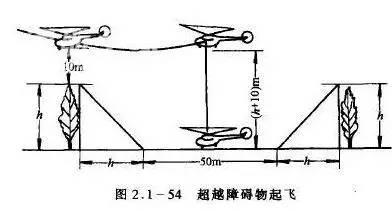你知道直升机有哪几种起飞方式吗?图片