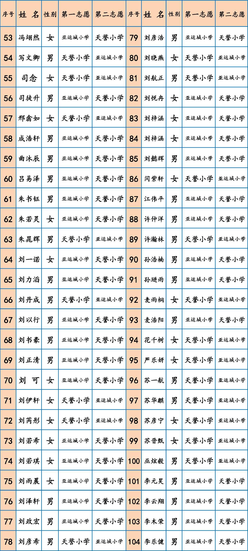 2017年广州市番禺区亚运城配套公办小学一年级新生预录取结果公布