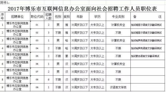 2017年5月份新疆事业单位招聘考试信息总汇(