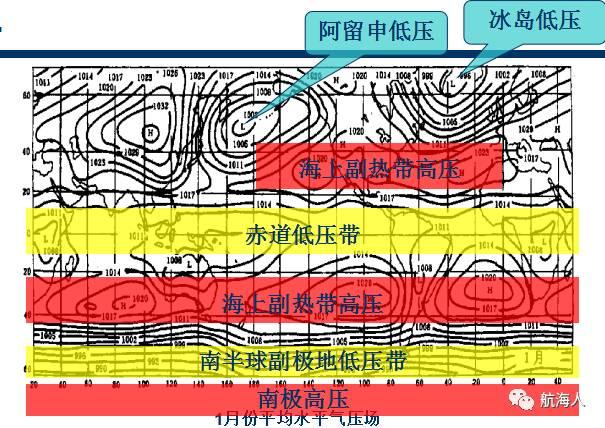 一,永久性大气活动中心:冰岛低压,阿留申低压,太平洋副热带高压(亦称