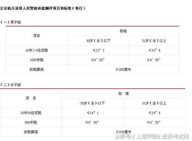 17年上海招警学员笔试成绩,面试流程体检视力