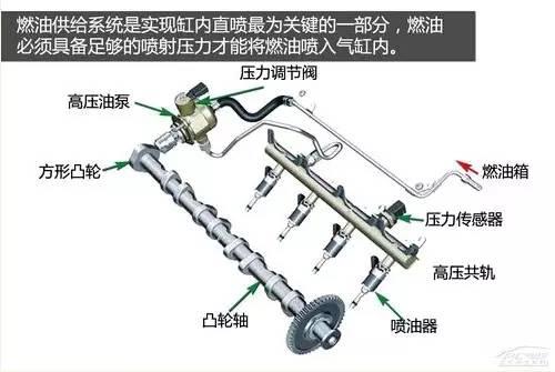ea888发动机的燃油泵是一个结构简单的单柱塞泵,靠进气凸轮轴上的四方