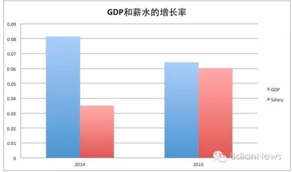 gdp增长率怎么算_中国gdp增长率