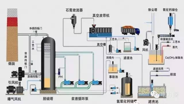 火电厂脱硫脱硝技术图解