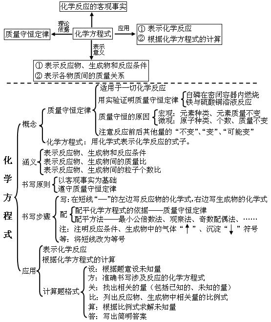 初中化学知识点网络集合