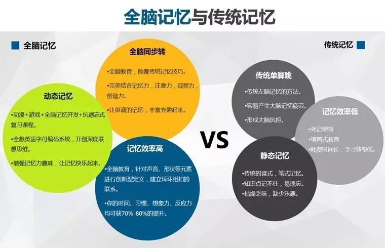 中国全脑快速记忆教师证怎么考?全脑快速记忆方法有哪些