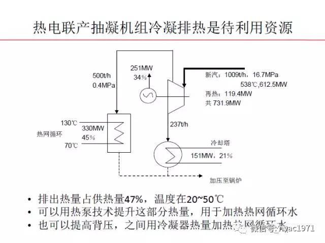 我国150亿m2供暖建筑80%由集中供热承担,如果0.2 GJ/m2基础负荷...