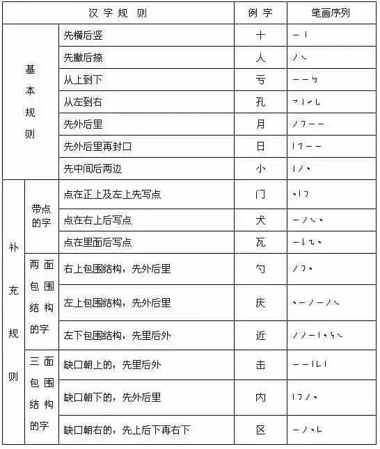 快的笔顺笔画顺序图-国家规定的汉字笔顺规则