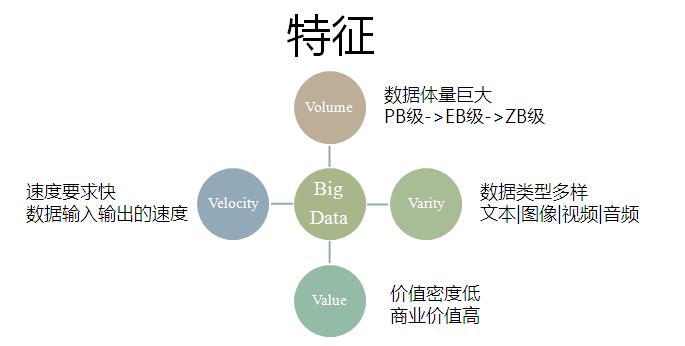 大数据技术的4v特征