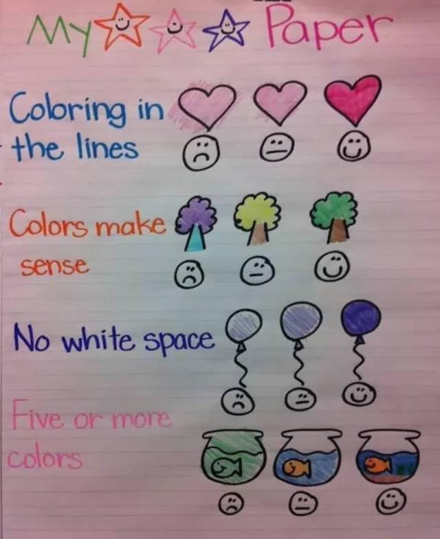 美国教室里比思维导图还火的锚图,帮孩子秒懂各科知识点!