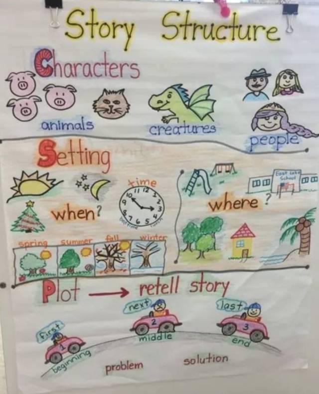 美国教室里比思维导图还火的锚图,帮孩子秒懂各科知识图片