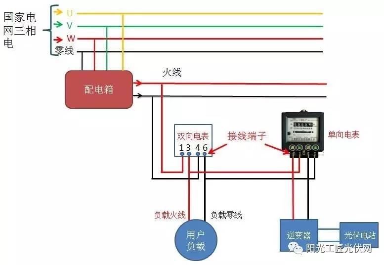 【收藏】详解光伏并网时电表的正确安装方式