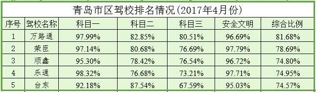 2017年4月份青岛驾校排名出炉