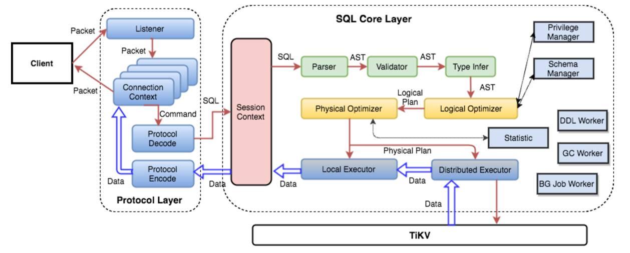 tidb sql layer