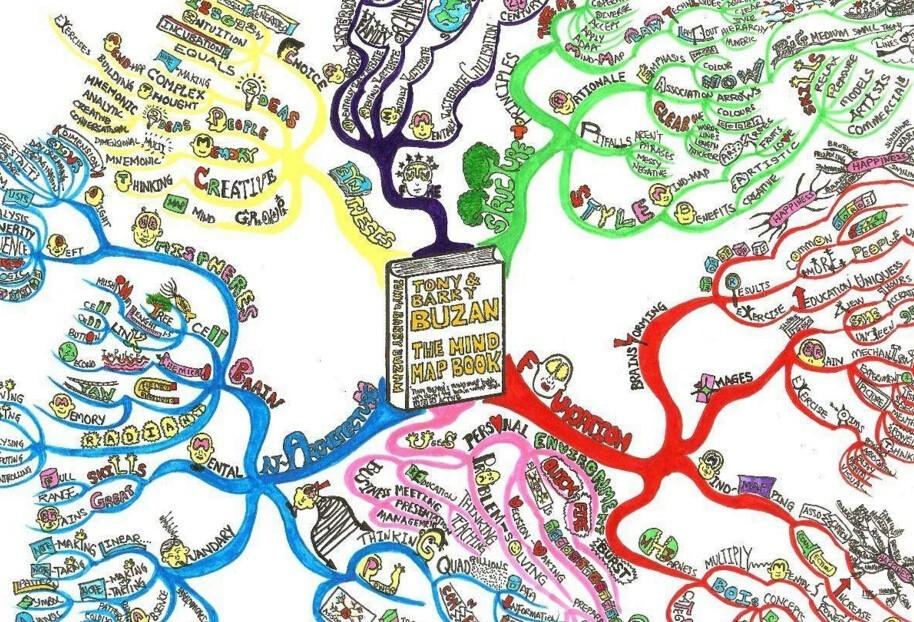 【学思而行】你真的知道怎么画思维导图吗?图片