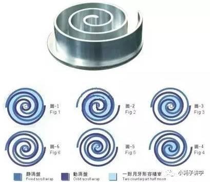 【基础理论】涡旋式压缩机工作原理及结构比较