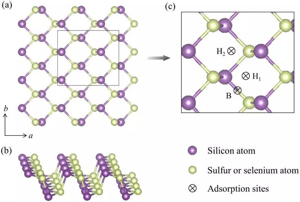 一种极具潜力的钠离子电池负极材料-类磷烯结构硫/硒化硅