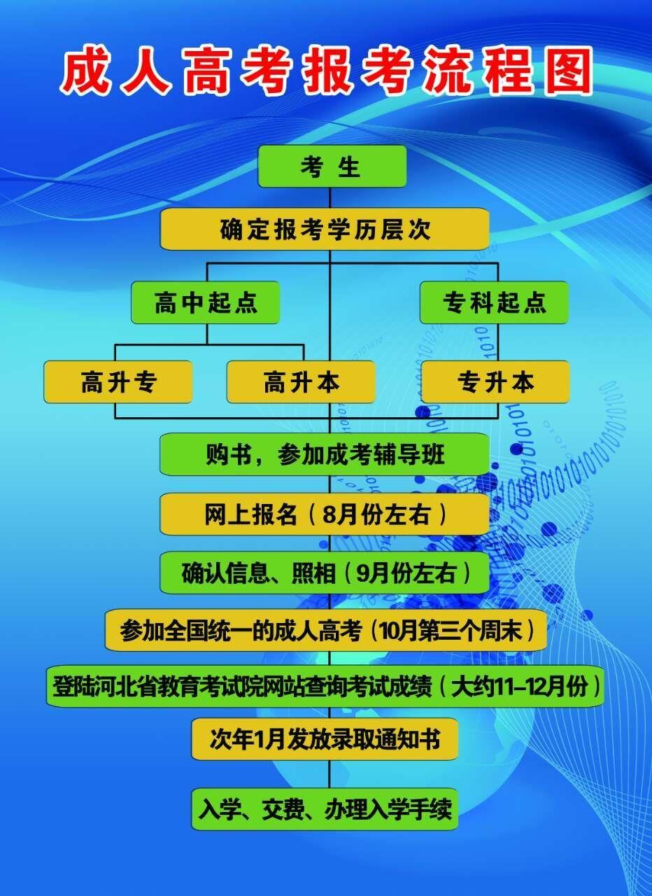 2017年云南省成人高考考生报名须知图片